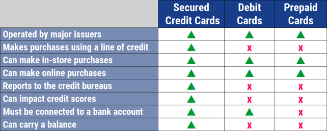 Secured Credit Card vs Debit Card vs Prepaid Card