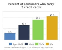 Percent of Consumers Who Carry 2 Credit Cards