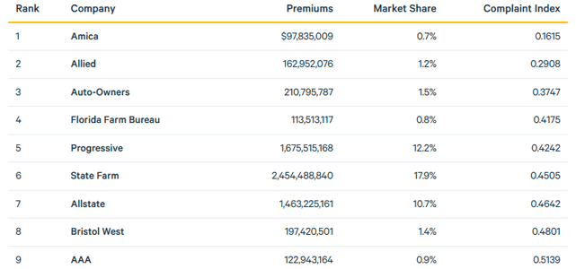 Screenshot of ValuePenguin Auto Insurance Rates Comparison