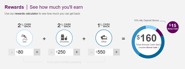 Screenshot of the Ally CashBack Credit Card Rewards Calculator