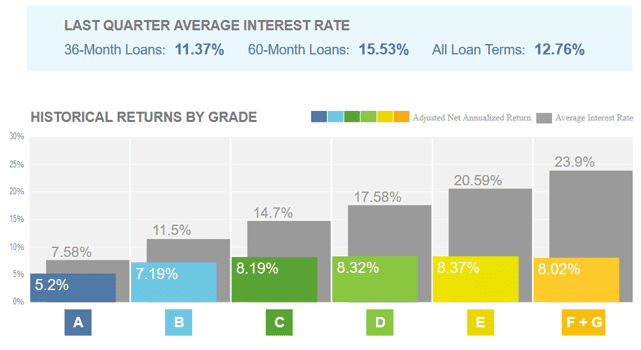 Lending Club Returns Chart