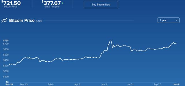Screenshot of Coinbase Bitcoin Price Chart