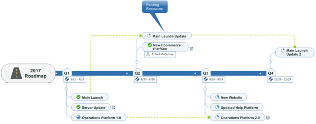 Screenshot of MindManager Timeline Feature