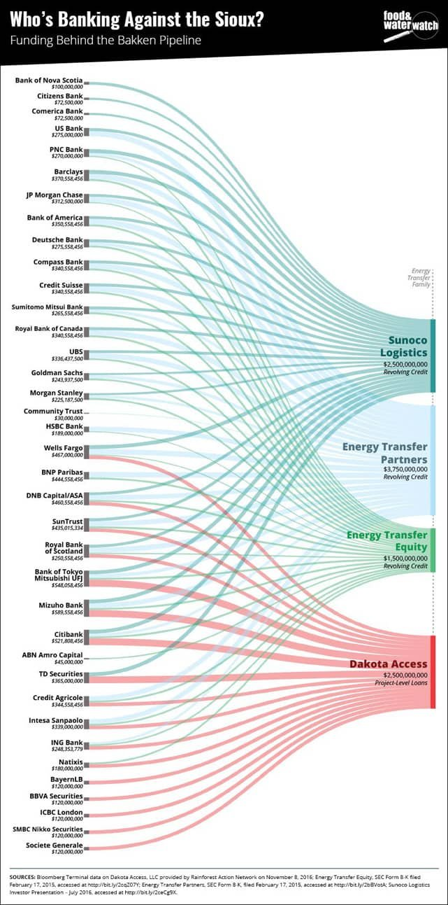 Food & Water Watch Graphics on Pipeline Banks