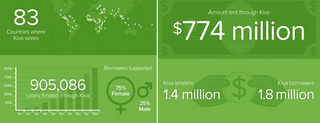 Screenshot of statistics of how Kiva helps people