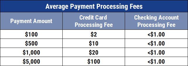 Table of Average Payment Processing Fees