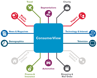 Screenshot of Experian Marketing Service Consumer View