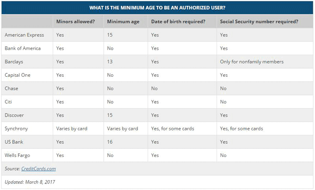 CreditCards.com chart showing minimum age to become an authorized user