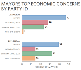 Graph of mayors' top economic concerns by party ID