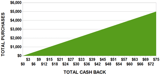 Graph of Potential Cash Back Rewards