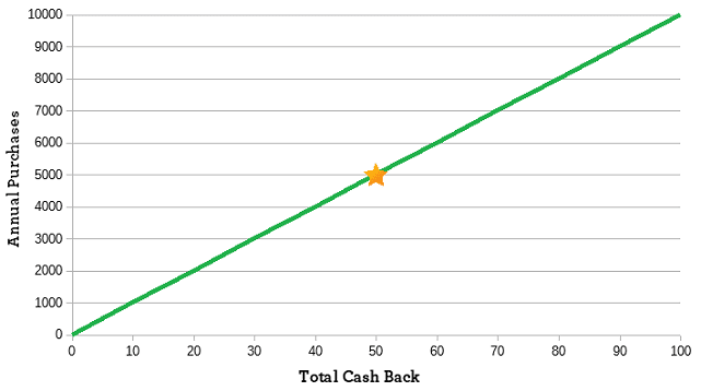 Graph Showing Credit Card Rewards