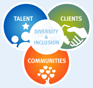 RBC's 3 Foundational Pillars for Diversity