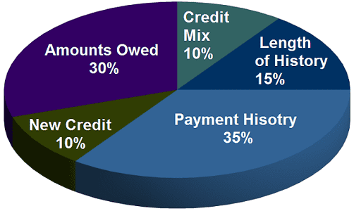 Chart Showing Credit Score Considerations