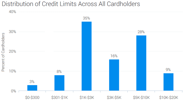 Screenshot of Credit Limits Graph