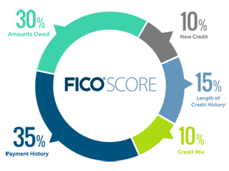 Graphic Showing FICO Score Components
