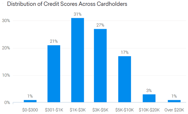 Credit Karma Graph of Chase Freedom Credit Limits