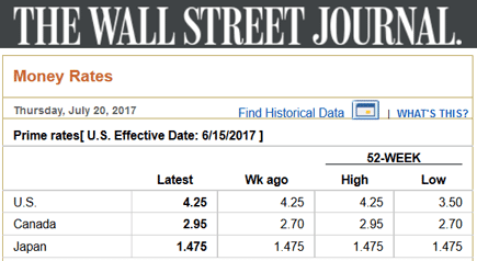 Screenshot of WSJ Prime Rate