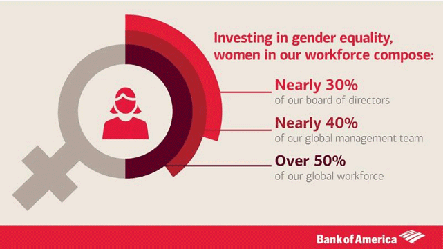 Graphic of gender equality in the Bank of America workforce