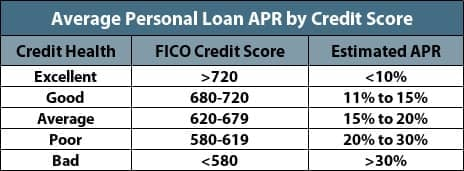 Table of Average Personal Loan APRs by Credit