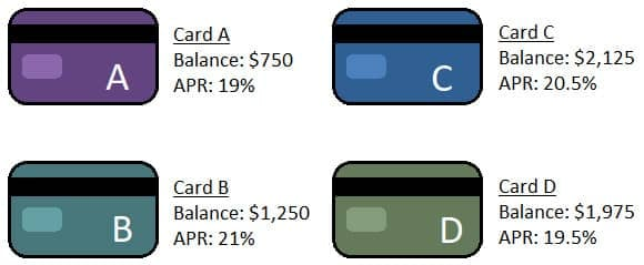 Graphic of Hypothetical Credit Card Debt Distribution