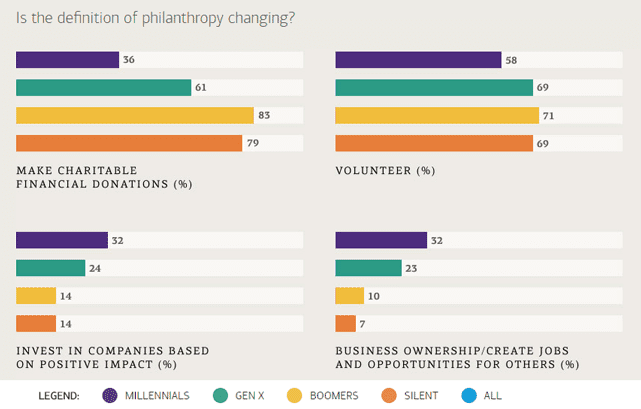 Chart of findings on philanthropy from the 2017 U.S. Trust survey