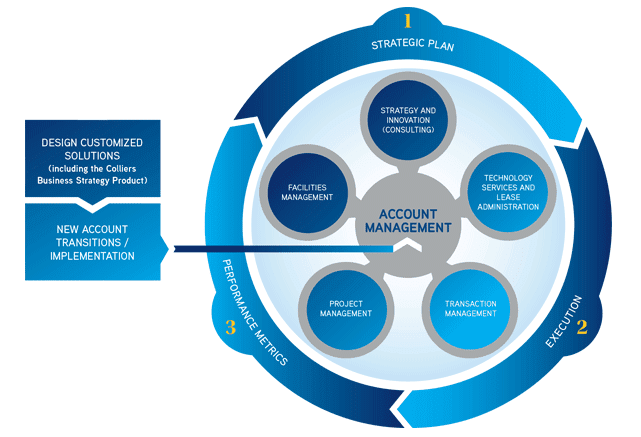 Graphic of Colliers International's account management services