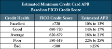 """What is a Good Credit Card APR?"""" — 10 Best Low Interest Rate Cards"""