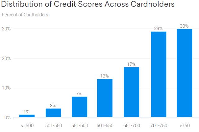 Credit Karma Quicksilver® Credit Score Graph