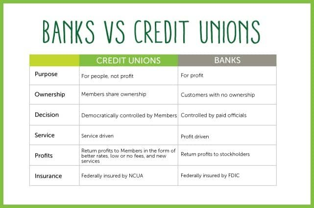 Redwood Credit Union Chart Comparing Banks and Credit Unions
