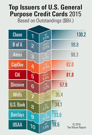 Chart from Nilson Report Showing Top US Credit Card Issuers