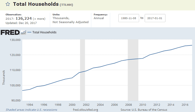FRED US Households Chart