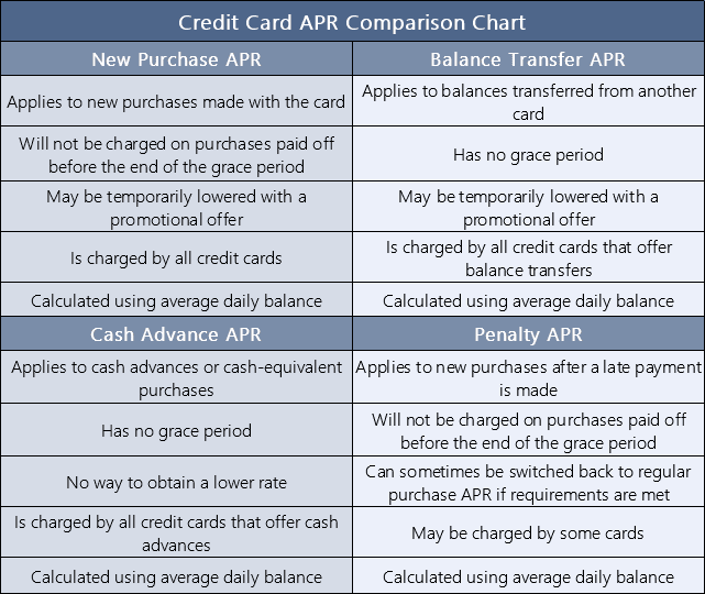 Credit Card Interest Rate Comparison Chart