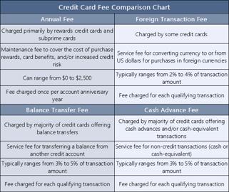 6 Credit Card Comparison Charts (Rewards, Fees, Rates & Scores)