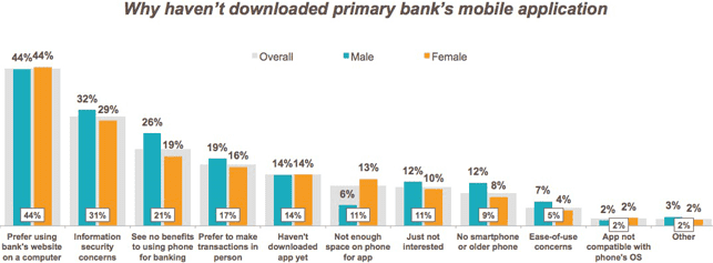 Market Force Bank Study Graph Showing the Reasons Customers Had Not Downloaded their Bank's Primary Mobile App