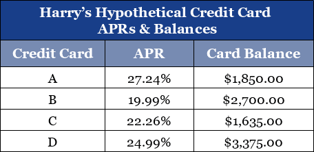 Example of Hypothetical Credit Card Debts