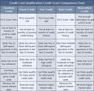 4 Credit Card Comparison Charts Rewards Fees Rates Scores
