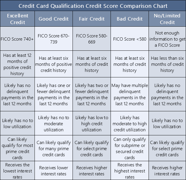 Credit Card Credit Score Comparison Chart