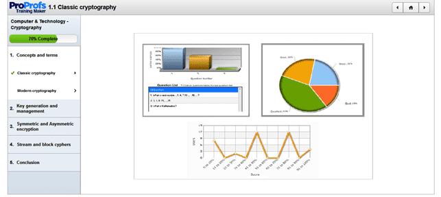 A Screenshot of a ProProfs Learning Module