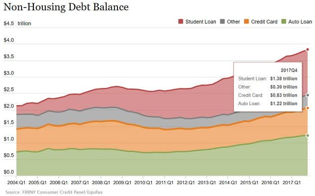Graph of National Debt from Federal Reserve Bank of New York