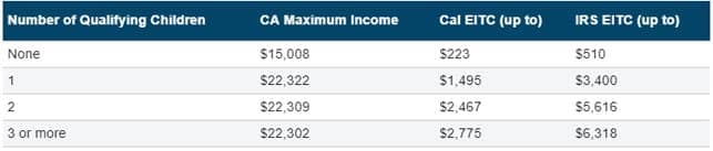 A Chart of Income Requirements to be Eligible for the California EITC