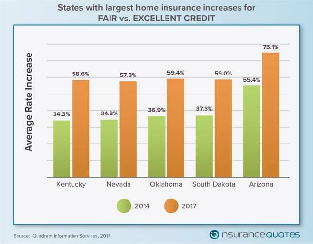 A Graph Showing How Credit Scores Affect Homeowners Insurance Policy Premiums