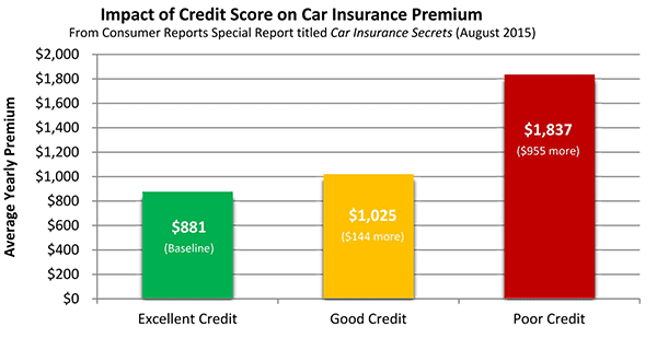 A Chart Showing How Credit Scores Affect Car Insurance Premiums