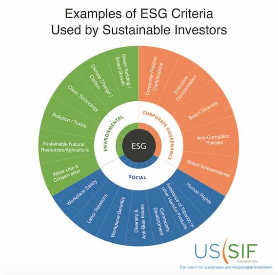 Examples of ESG Criteria