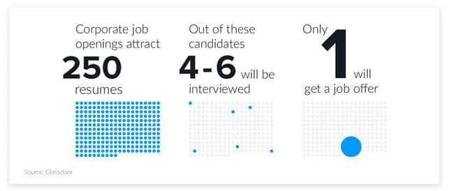 A Graphic Showing the Number of Applicants Compared to the Number of Interviews Granted for the Average Corporate Job Posting