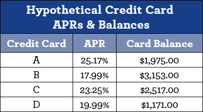 Chart Showing Hypothetical Credit Card Balances & APRs