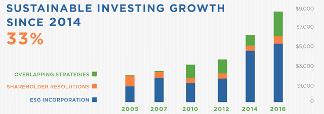 Sustainable Investing Growth Since 2014