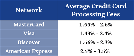 Chart Showing Average Credit Card Processing Fees