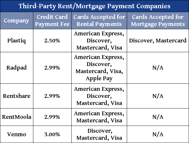 Chart of Third-Party Rent/Mortgage Payment Processors