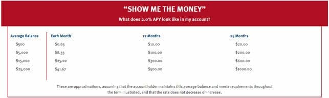 A Table Showing Potential Interest Earnings from a Bank of American Fork MyRate Account