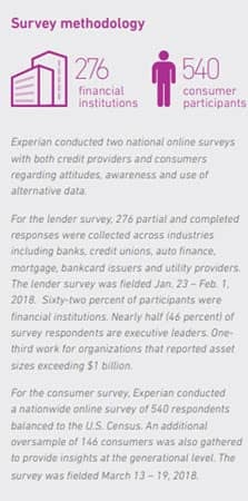 A Graphic Showing the Number of Respondents Used in Experian's State of Alternative Credit Date Survey